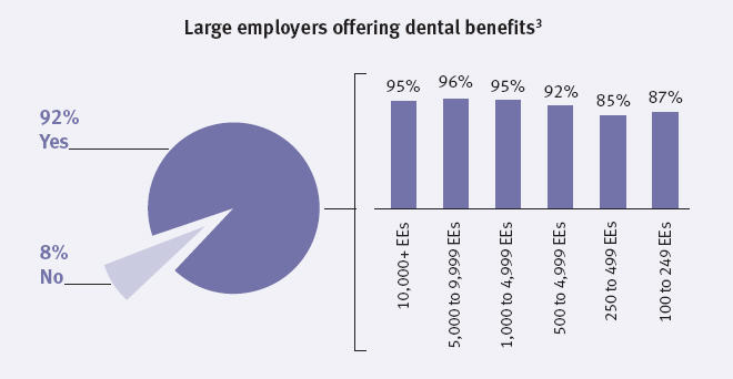 Chart of large employers offering dental benefits